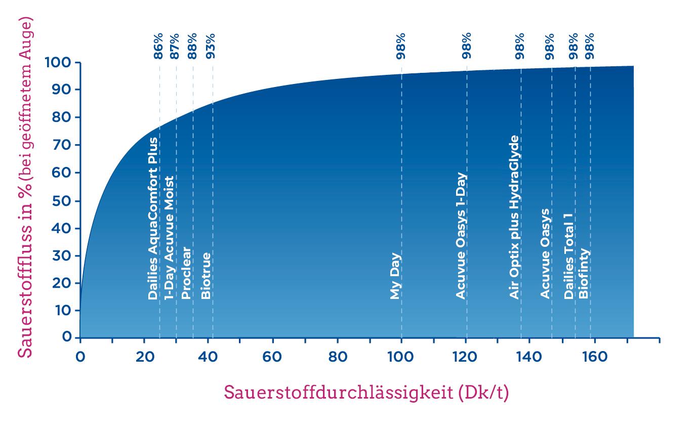 grafik_sauerstofffluss