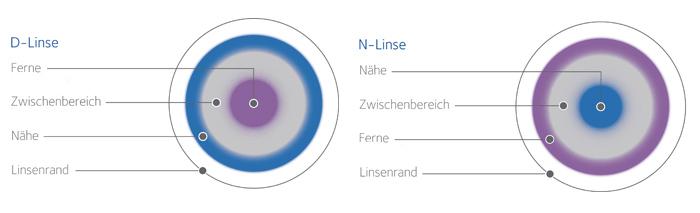Multifokales Kontaktlinsen-Design